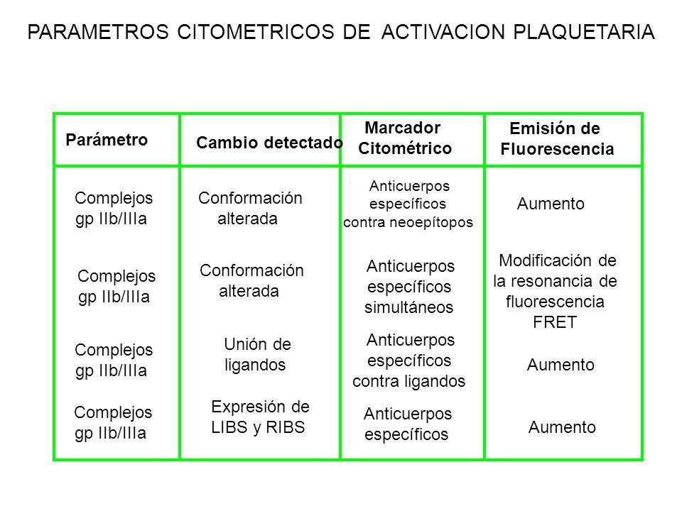 PARAMETROS CITOMETRICOS DE ACTIVACION PLAQUETARIA Parámetro Cambio detectado Marcador Citométrico Emisión de Fluorescencia Complejos gp IIb/IIIa Compl