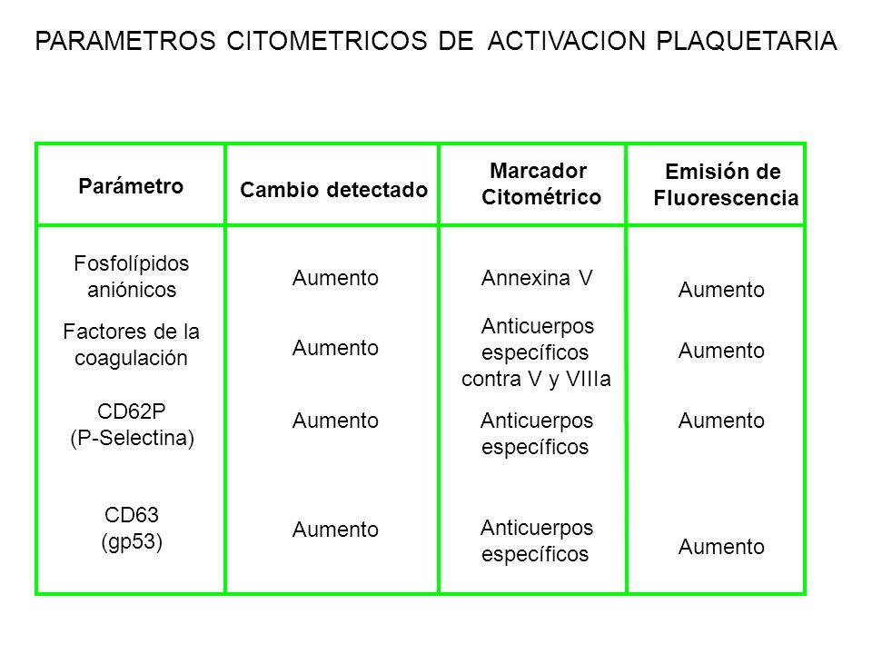 PARAMETROS CITOMETRICOS DE ACTIVACION PLAQUETARIA Parámetro Cambio detectado Marcador Citométrico Emisión de Fluorescencia Fosfolípidos aniónicos Aume
