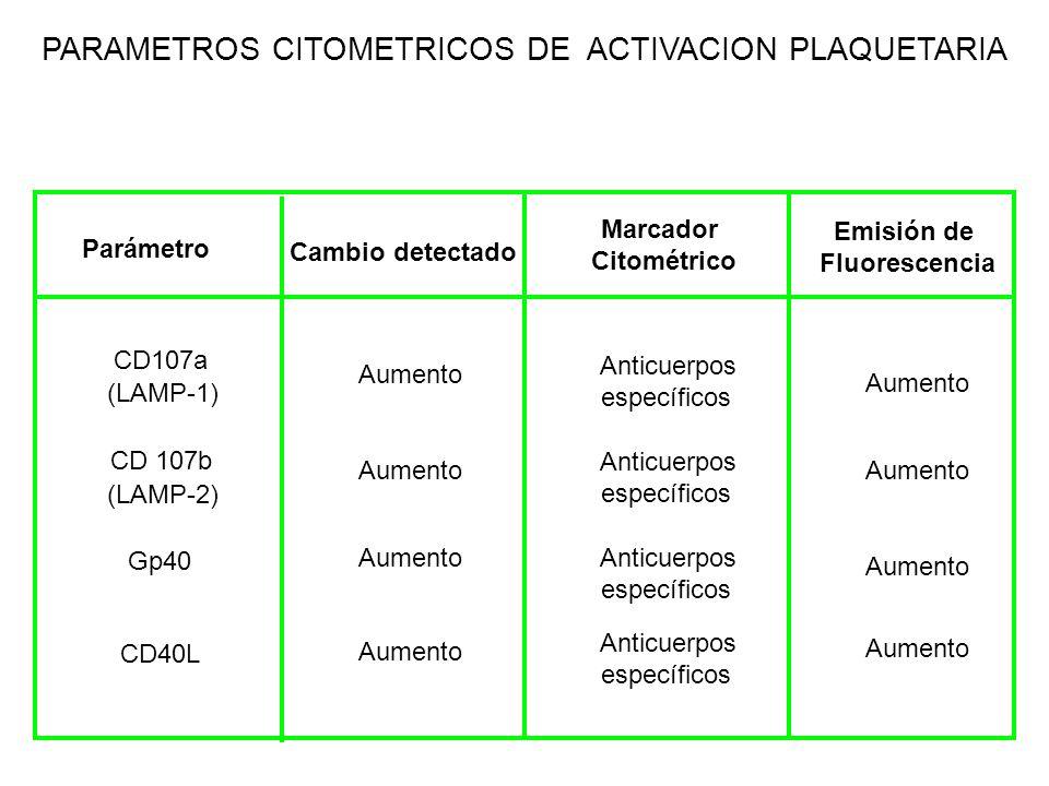 PARAMETROS CITOMETRICOS DE ACTIVACION PLAQUETARIA CD107a (LAMP-1) CD 107b (LAMP-2) Gp40 CD40L Parámetro Cambio detectado Marcador Citométrico Emisión