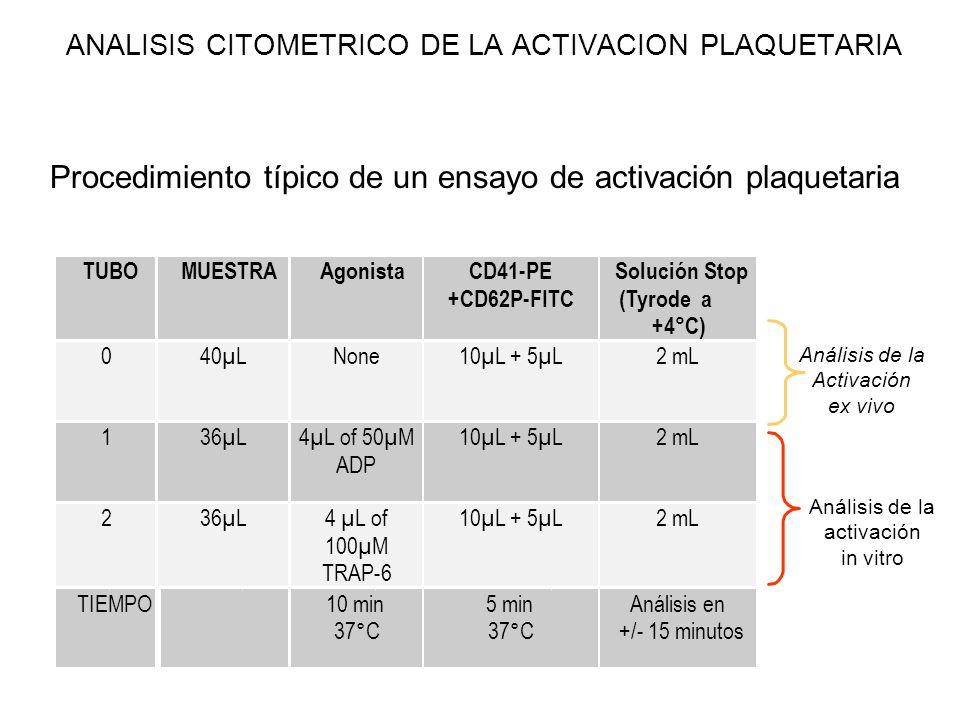 ANALISIS CITOMETRICO DE LA ACTIVACION PLAQUETARIA Análisis de la Activación ex vivo Análisis de la activación in vitro Procedimiento típico de un ensa