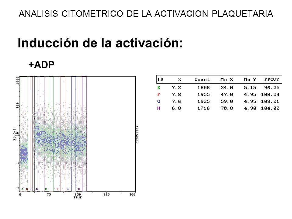 ANALISIS CITOMETRICO DE LA ACTIVACION PLAQUETARIA Inducción de la activación: +ADP