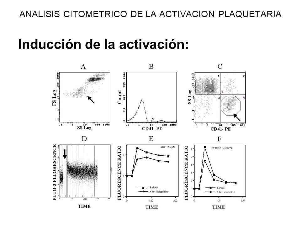 ANALISIS CITOMETRICO DE LA ACTIVACION PLAQUETARIA Inducción de la activación: