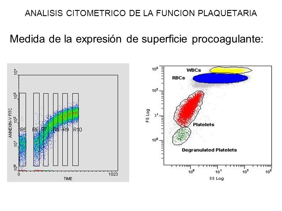 ANALISIS CITOMETRICO DE LA FUNCION PLAQUETARIA Medida de la expresión de superficie procoagulante:
