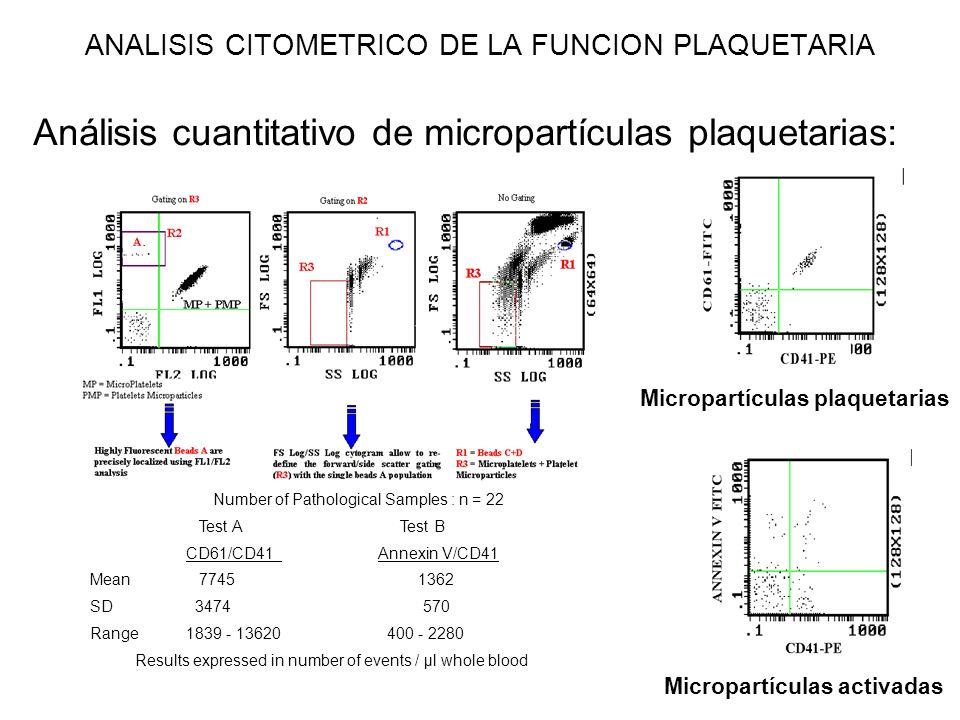 ANALISIS CITOMETRICO DE LA FUNCION PLAQUETARIA Análisis cuantitativo de micropartículas plaquetarias: Number of Pathological Samples : n = 22 Test A T