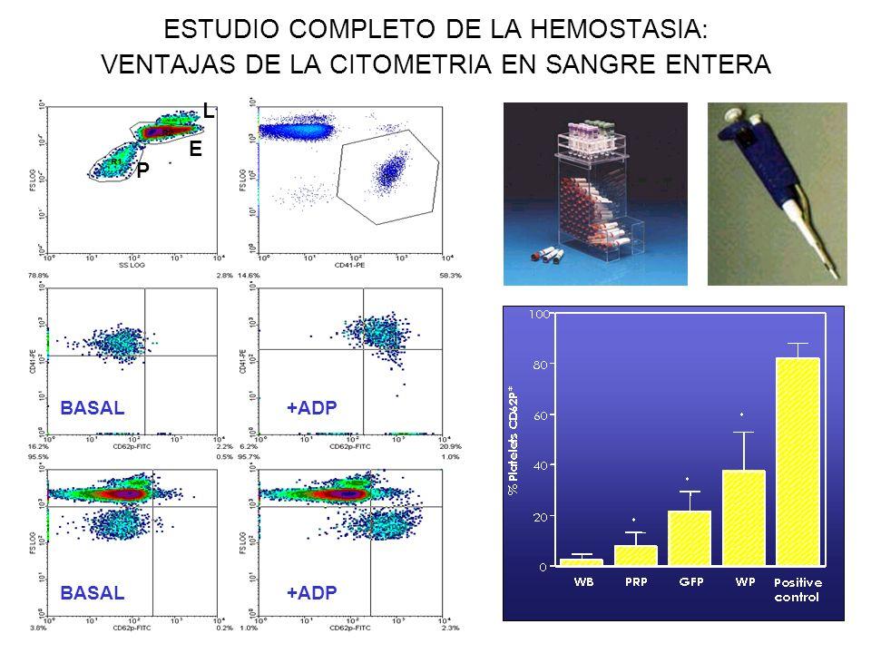ESTUDIO COMPLETO DE LA HEMOSTASIA: VENTAJAS DE LA CITOMETRIA EN SANGRE ENTERA P E L +ADP BASAL