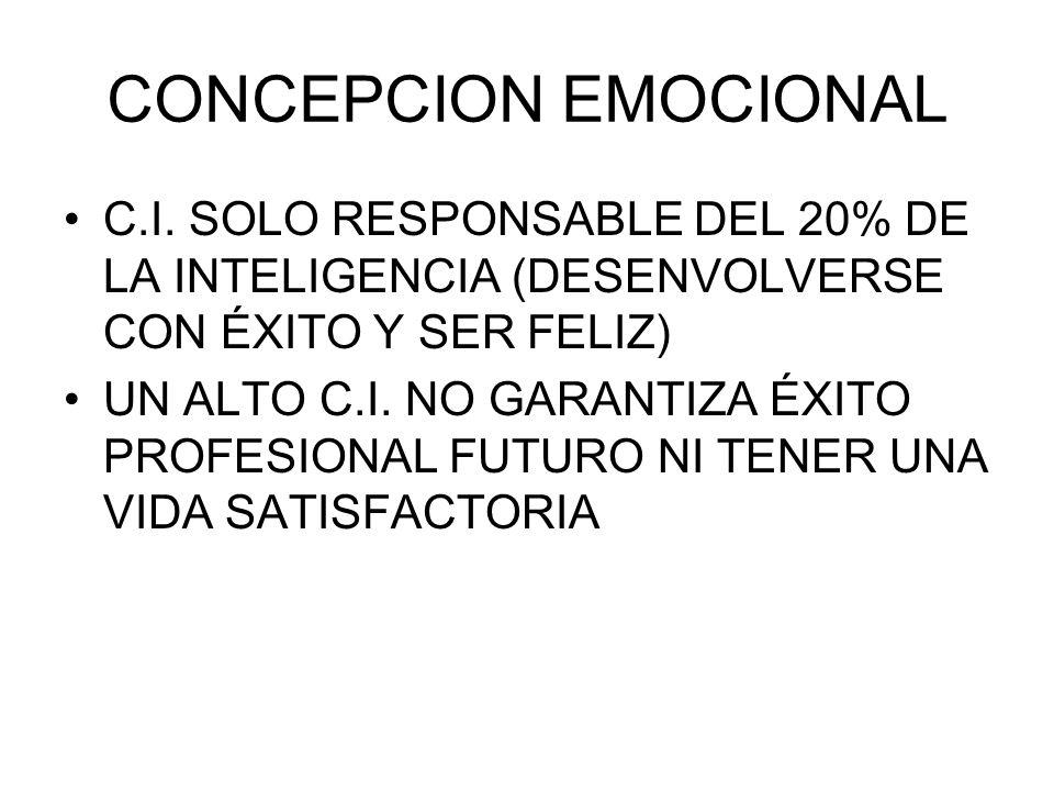 CONCEPCION EMOCIONAL C.I. SOLO RESPONSABLE DEL 20% DE LA INTELIGENCIA (DESENVOLVERSE CON ÉXITO Y SER FELIZ) UN ALTO C.I. NO GARANTIZA ÉXITO PROFESIONA