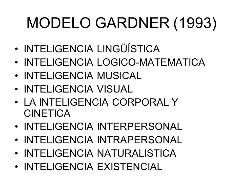 MODELO GARDNER (1993) INTELIGENCIA LINGÜÍSTICA INTELIGENCIA LOGICO-MATEMATICA INTELIGENCIA MUSICAL INTELIGENCIA VISUAL LA INTELIGENCIA CORPORAL Y CINETICA INTELIGENCIA INTERPERSONAL INTELIGENCIA INTRAPERSONAL INTELIGENCIA NATURALISTICA INTELIGENCIA EXISTENCIAL