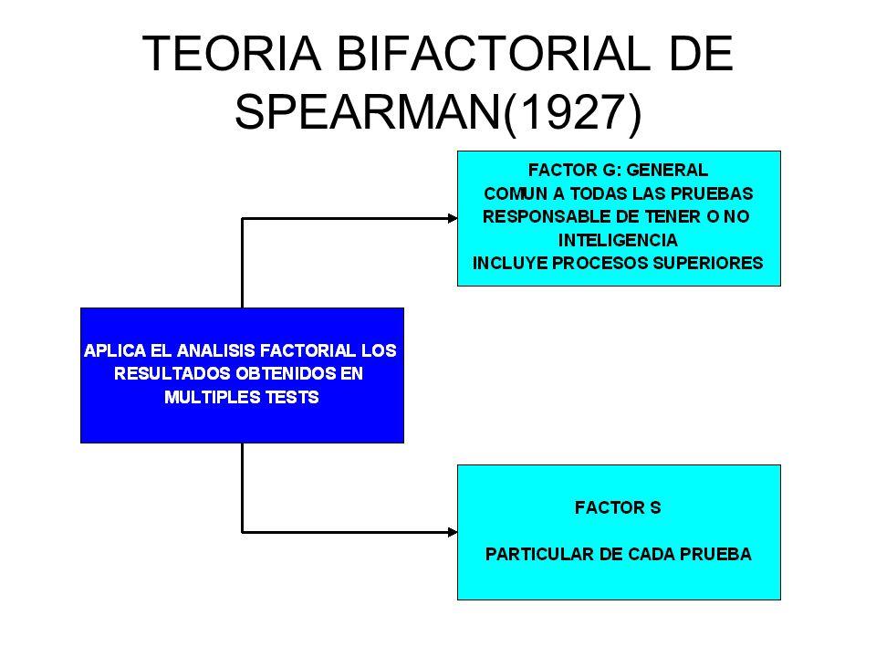 TEORIA BIFACTORIAL DE SPEARMAN(1927)
