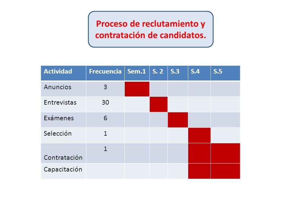 ActividadFrecuenciaSem.1S. 2S.3S.4S.5 Anuncios3 Entrevistas30 Exámenes6 Selección1 Contratación 1 Capacitación Proceso de reclutamiento y contratación