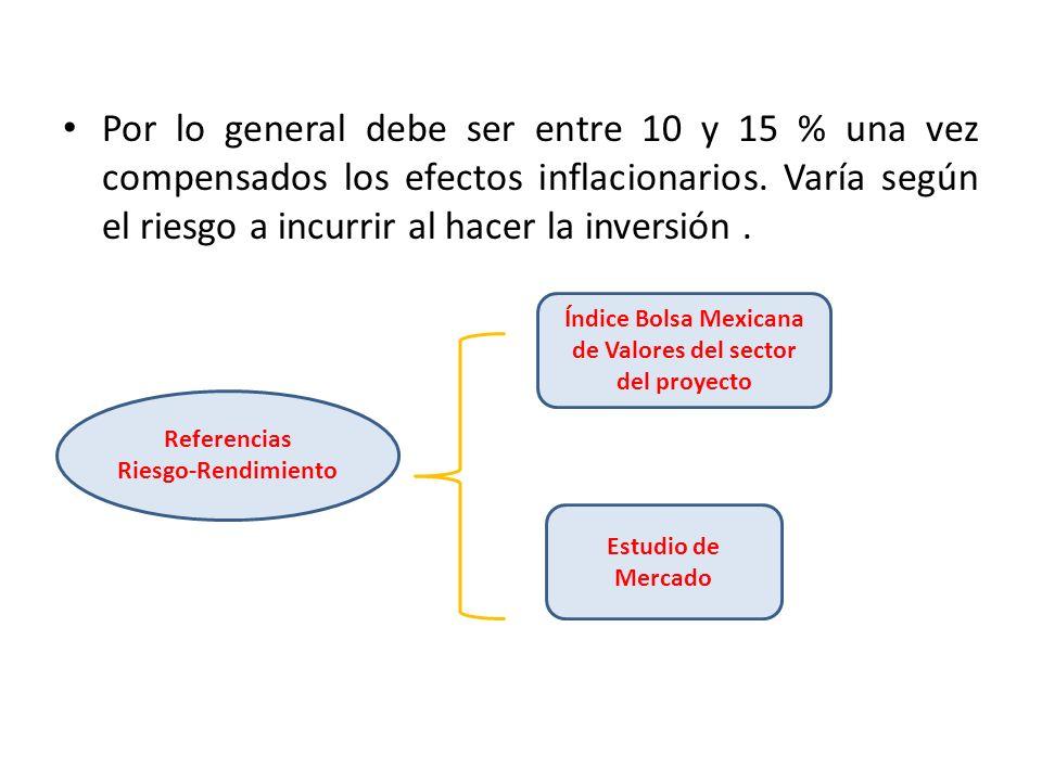 Por lo general debe ser entre 10 y 15 % una vez compensados los efectos inflacionarios. Varía según el riesgo a incurrir al hacer la inversión. Refere