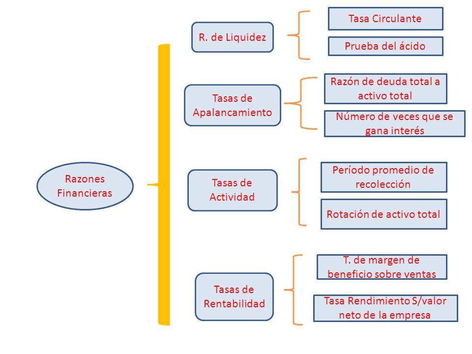 Razones Financieras Tasas de Apalancamiento Tasas de Rentabilidad Tasas de Actividad R. de Liquidez Tasa Circulante Prueba del ácido Razón de deuda to
