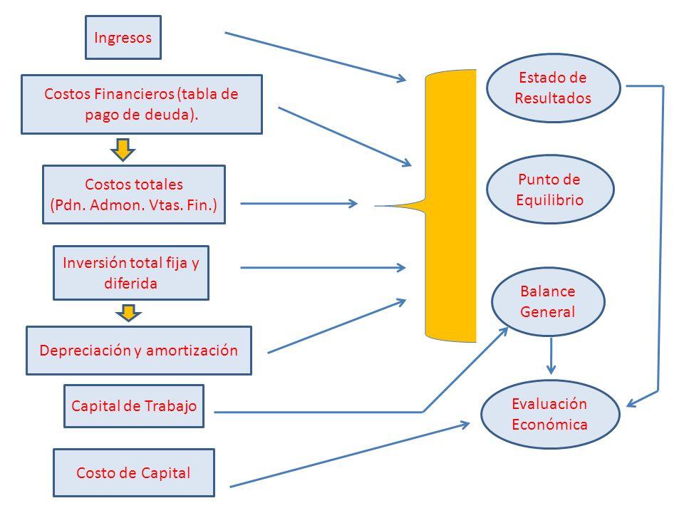 + Ingresos Costos Financieros (tabla de pago de deuda). Inversión total fija y diferida Costos totales (Pdn. Admon. Vtas. Fin.) Depreciación y amortiz