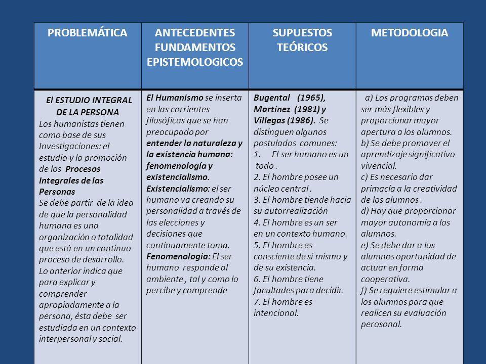 PROBLEMÁTICAANTECEDENTES FUNDAMENTOS EPISTEMOLOGICOS SUPUESTOS TEÓRICOS METODOLOGIA El ESTUDIO INTEGRAL DE LA PERSONA Los humanistas tienen como base