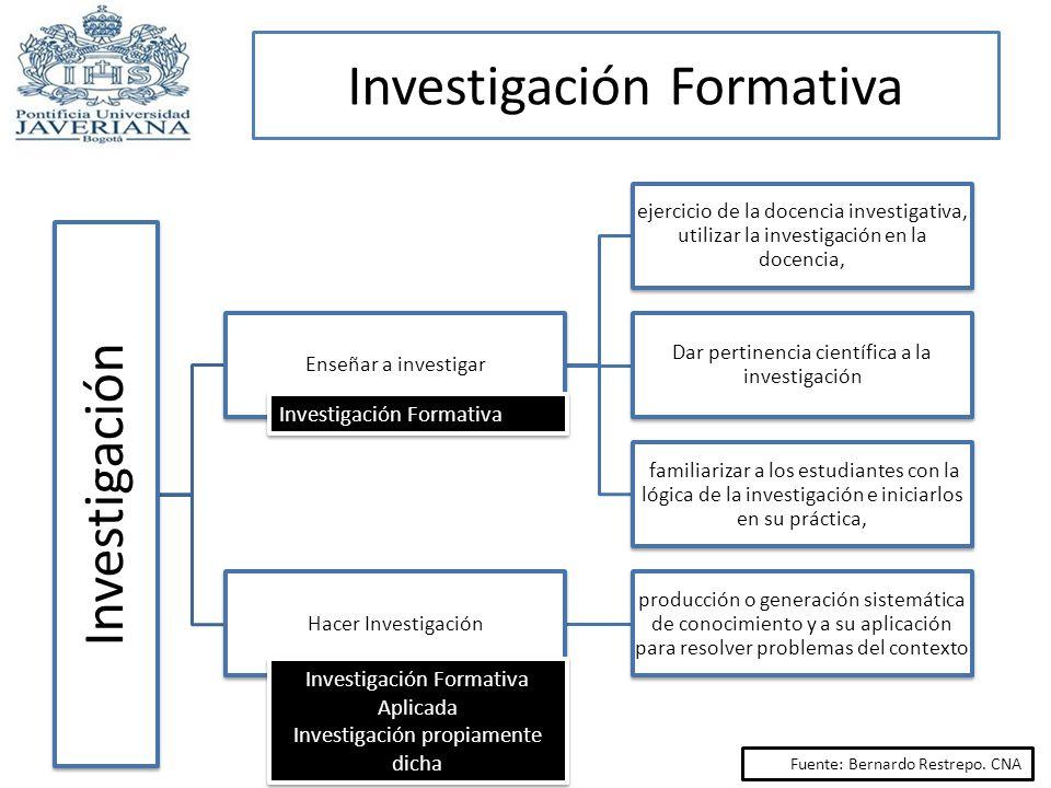Investigación Enseñar a investigar ejercicio de la docencia investigativa, utilizar la investigación en la docencia, Dar pertinencia científica a la i