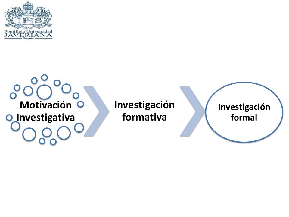 Motivación Investigativa Investigación formativa Investigación formal