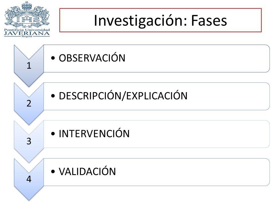 Investigación: Fases 1 OBSERVACIÓN 2 DESCRIPCIÓN/EXPLICACIÓN 3 INTERVENCIÓN 4 VALIDACIÓN