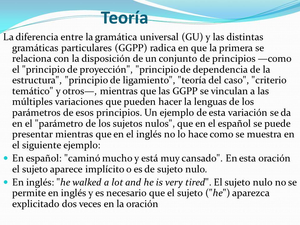 Teoría La diferencia entre la gramática universal (GU) y las distintas gramáticas particulares (GGPP) radica en que la primera se relaciona con la dis