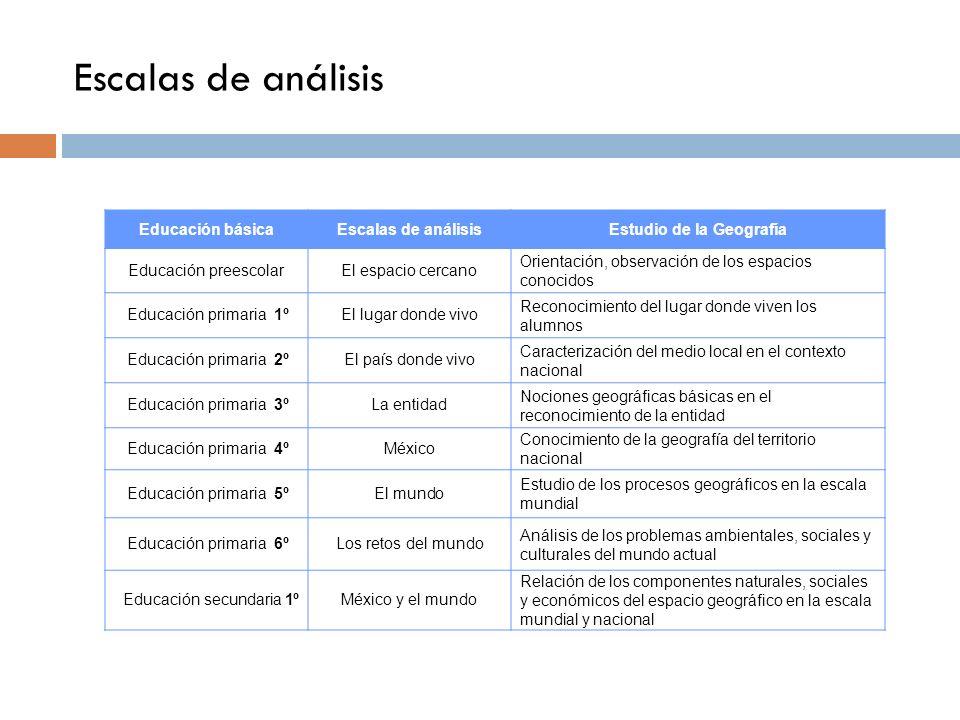 Escalas de análisis Educación básicaEscalas de análisisEstudio de la Geografía Educación preescolarEl espacio cercano Orientación, observación de los
