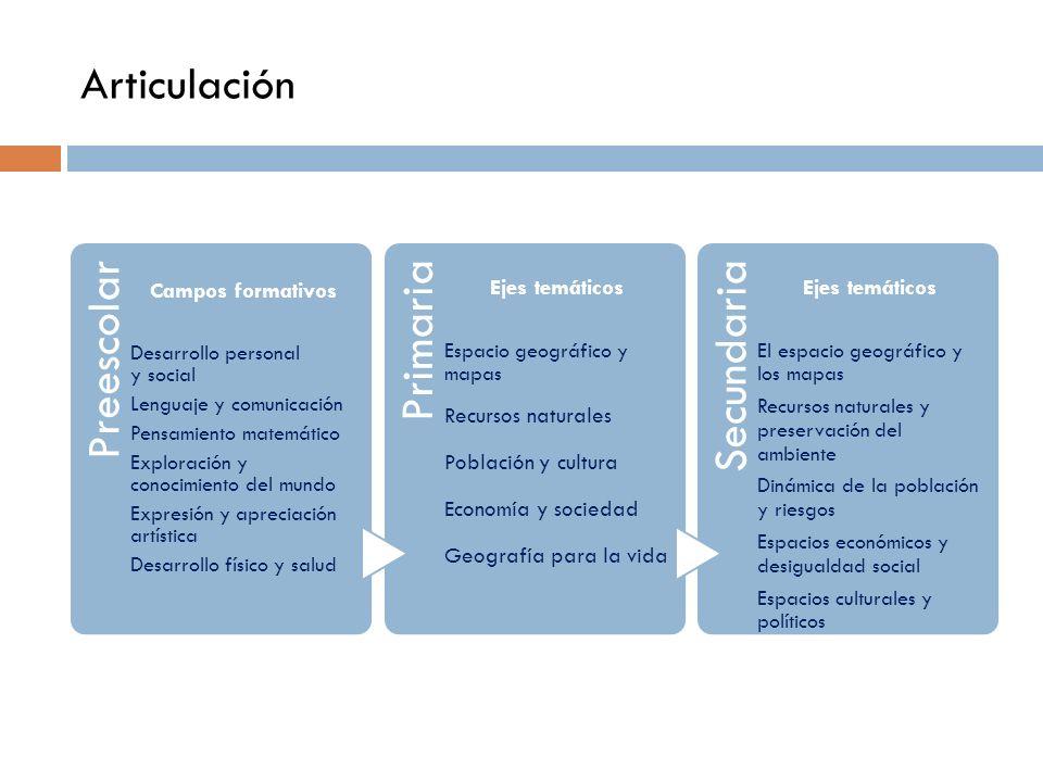 Articulación Preescolar Campos formativos Desarrollo personal y social Lenguaje y comunicación Pensamiento matemático Exploración y conocimiento del m