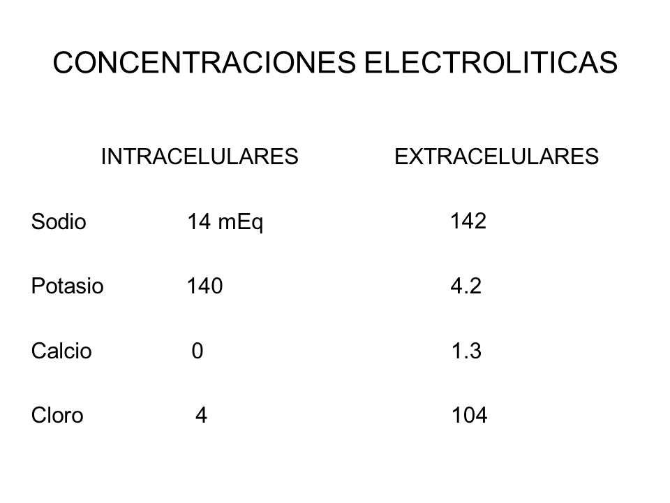 CONCENTRACIONES ELECTROLITICAS INTRACELULARES Sodio 14 mEq Potasio 140 Calcio 0 Cloro 4 EXTRACELULARES 142 4.2 1.3 104