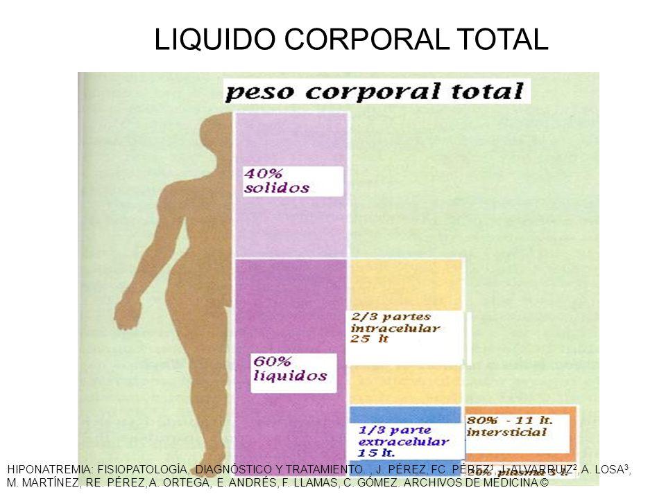 LIQUIDO CORPORAL TOTAL HIPONATREMIA: FISIOPATOLOGÍA, DIAGNÓSTICO Y TRATAMIENTO., J. PÉREZ, FC. PÉREZ 1, J. ALVARRUIZ 2, A. LOSA 3, M. MARTÍNEZ, RE. PÉ