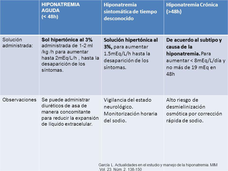 HIPONATREMIA AGUDA (< 48h) Hiponatremia sintomática de tiempo desconocido Hiponatremia Crónica (>48h) Solución administrada: Sol hipertónica al 3% Sol
