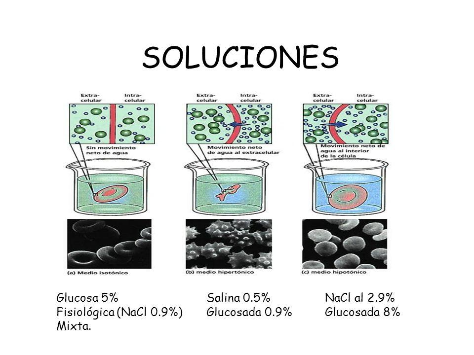 SOLUCIONES Glucosa 5% Fisiológica (NaCl 0.9%) Mixta. Salina 0.5% Glucosada 0.9% NaCl al 2.9% Glucosada 8%
