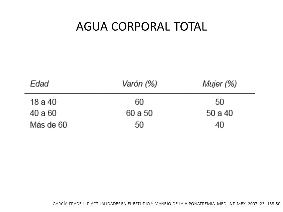 AGUA CORPORAL TOTAL GARCÍA-FRADE L. F. ACTUALIDADES EN EL ESTUDIO Y MANEJO DE LA HIPONATREMIA. MED. INT. MEX. 2007; 23: 138-50
