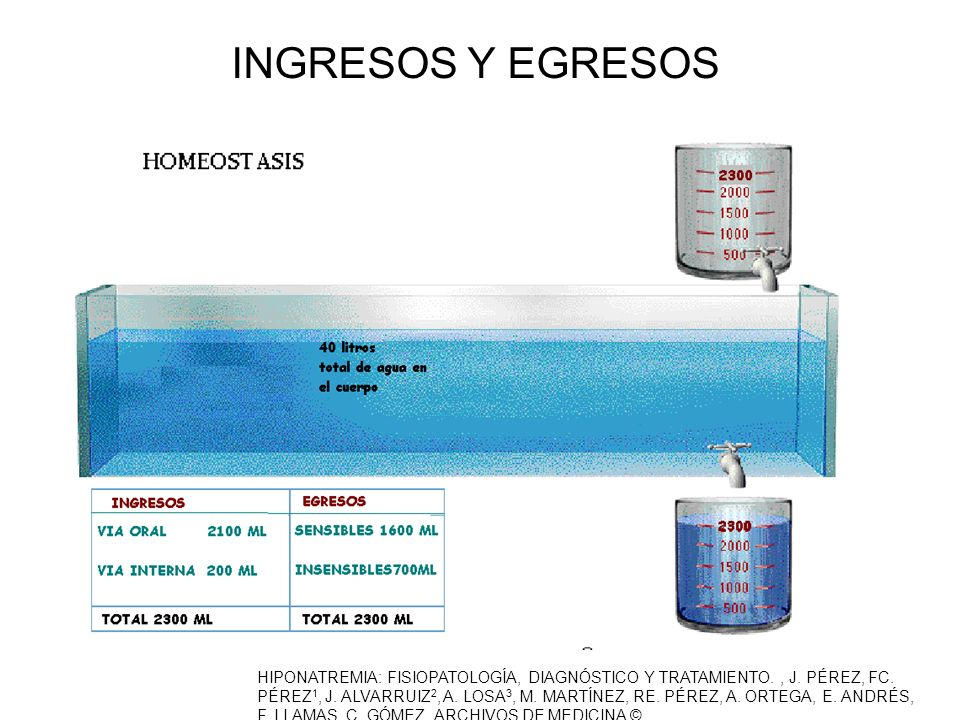 INGRESOS Y EGRESOS HIPONATREMIA: FISIOPATOLOGÍA, DIAGNÓSTICO Y TRATAMIENTO., J. PÉREZ, FC. PÉREZ 1, J. ALVARRUIZ 2, A. LOSA 3, M. MARTÍNEZ, RE. PÉREZ,