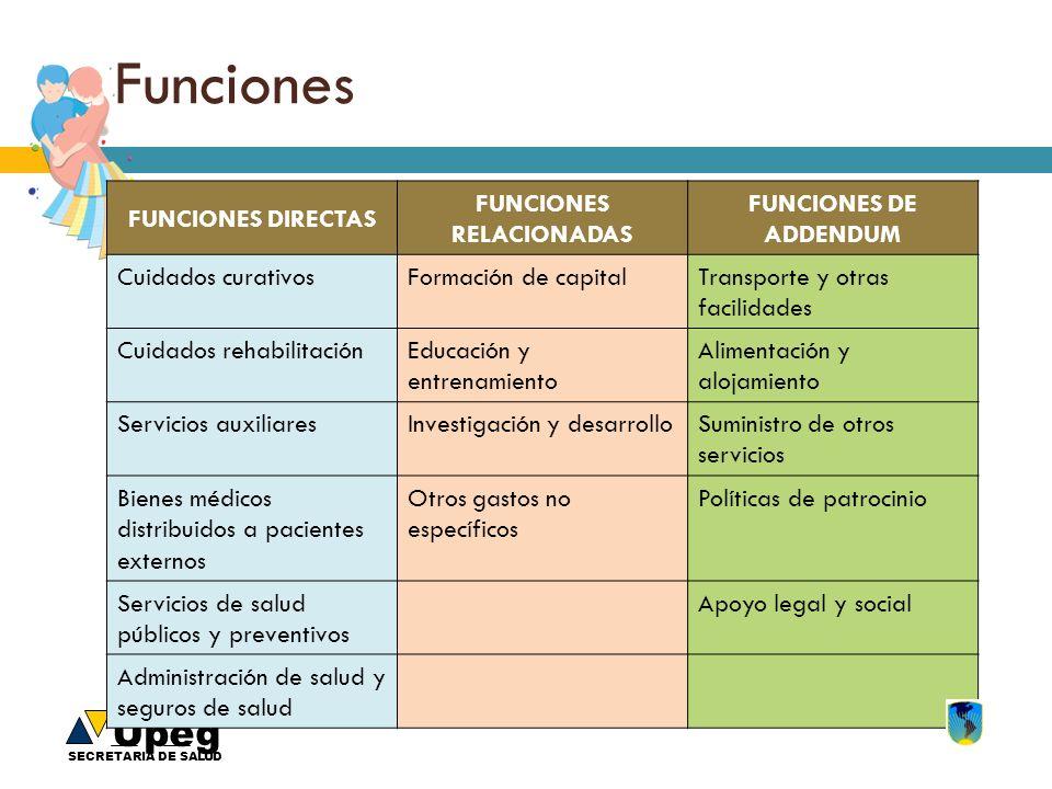 Upeg SECRETARIA DE SALUD Funciones FUNCIONES DIRECTAS FUNCIONES RELACIONADAS FUNCIONES DE ADDENDUM Cuidados curativosFormación de capitalTransporte y