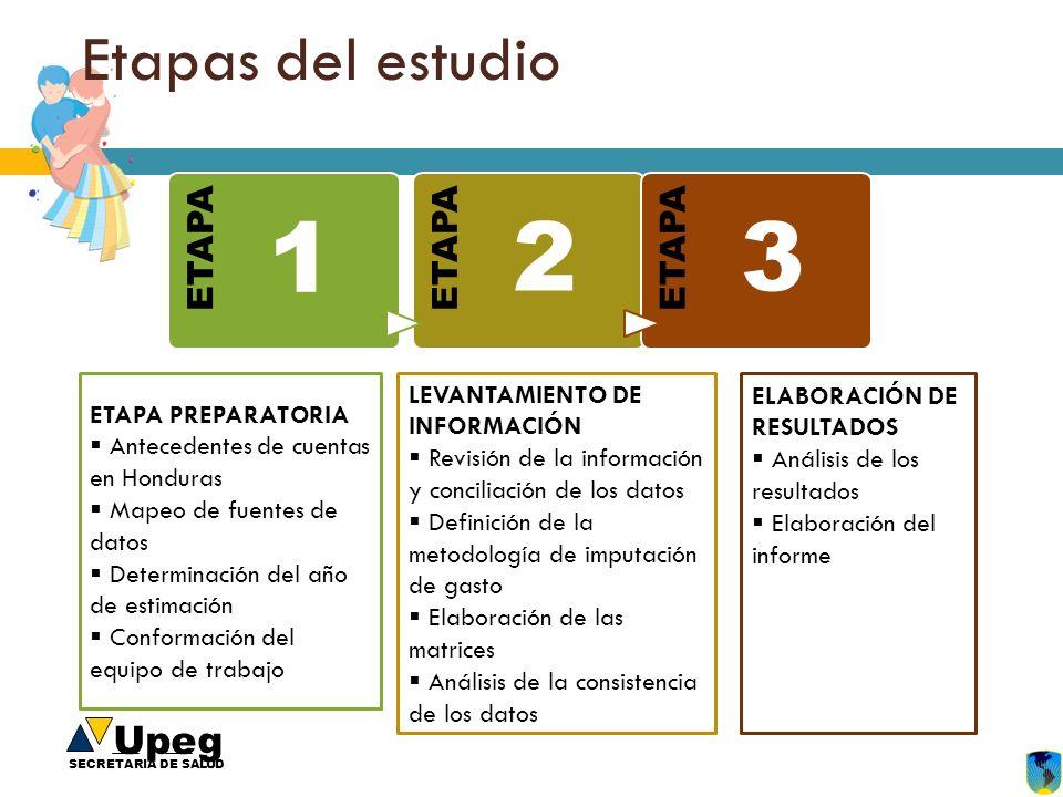 Upeg SECRETARIA DE SALUD Etapas del estudio ETAPA 1 2 3 ETAPA PREPARATORIA Antecedentes de cuentas en Honduras Mapeo de fuentes de datos Determinación