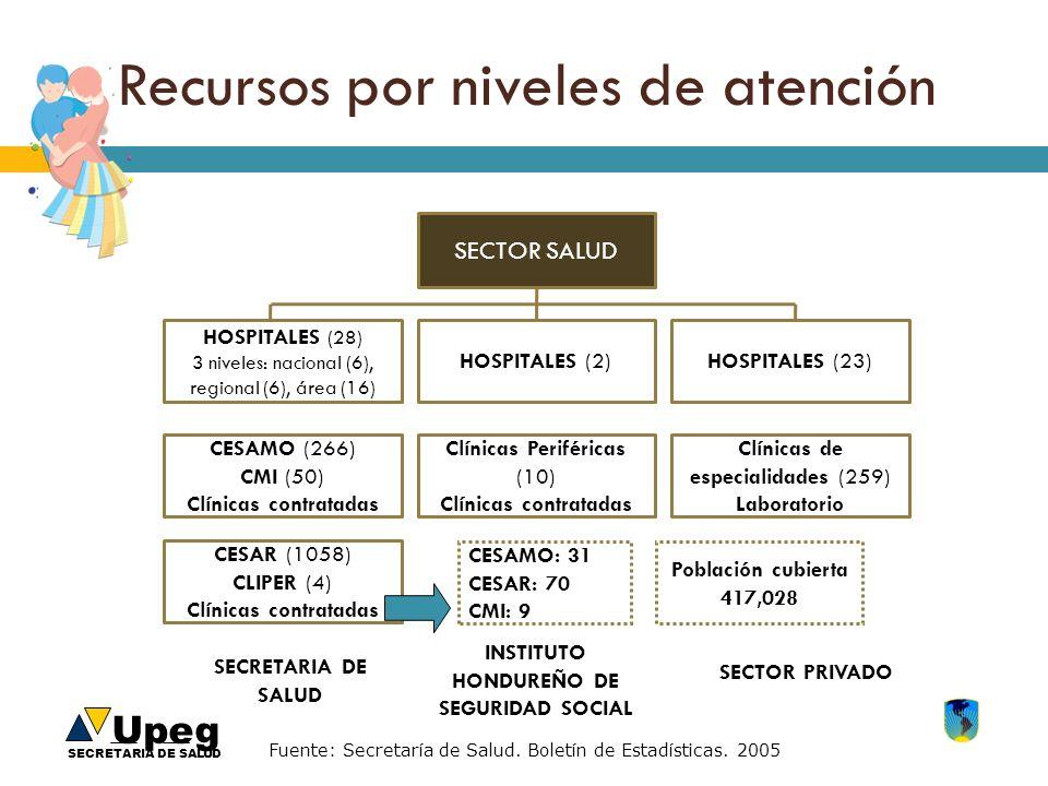 Upeg SECRETARIA DE SALUD Recursos por niveles de atención SECTOR SALUD HOSPITALES (28) 3 niveles: nacional (6), regional (6), área (16) CESAMO (266) C