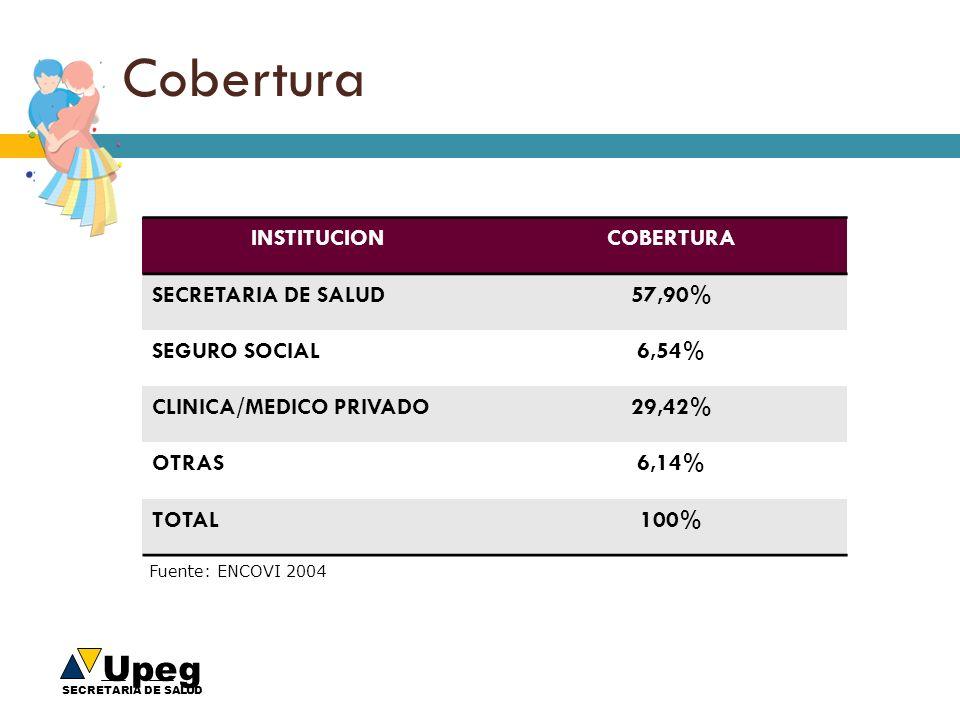 Upeg SECRETARIA DE SALUD Cobertura INSTITUCIONCOBERTURA SECRETARIA DE SALUD57,90% SEGURO SOCIAL6,54% CLINICA/MEDICO PRIVADO29,42% OTRAS6,14% TOTAL100%