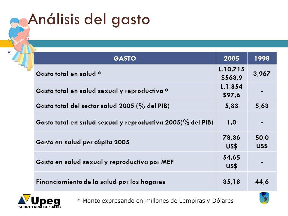 Upeg SECRETARIA DE SALUD Análisis del gasto GASTO20051998 Gasto total en salud * L.10,715 $563,9 3,967 Gasto total en salud sexual y reproductiva * L.