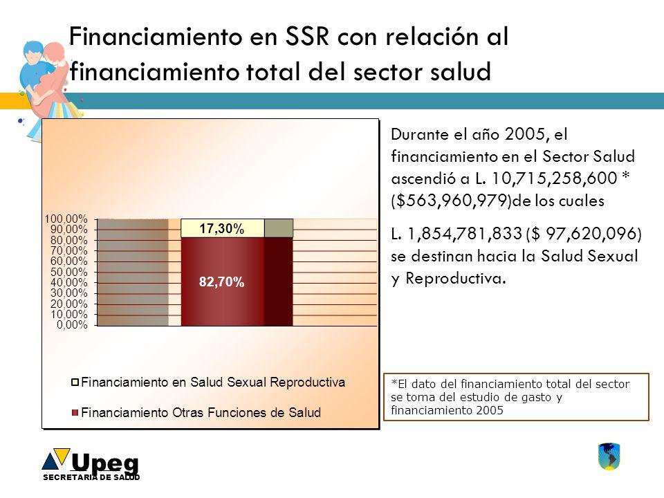 Upeg SECRETARIA DE SALUD Financiamiento en SSR con relación al financiamiento total del sector salud Durante el año 2005, el financiamiento en el Sect