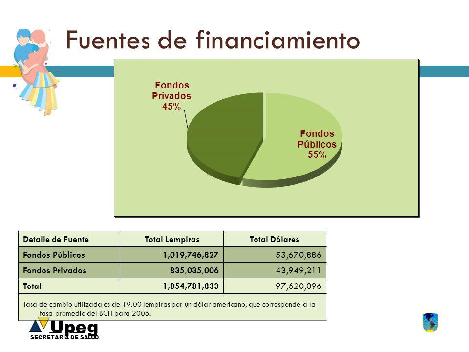 Upeg SECRETARIA DE SALUD Fuentes de financiamiento Detalle de FuenteTotal LempirasTotal Dólares Fondos Públicos1,019,746,82753,670,886 Fondos Privados