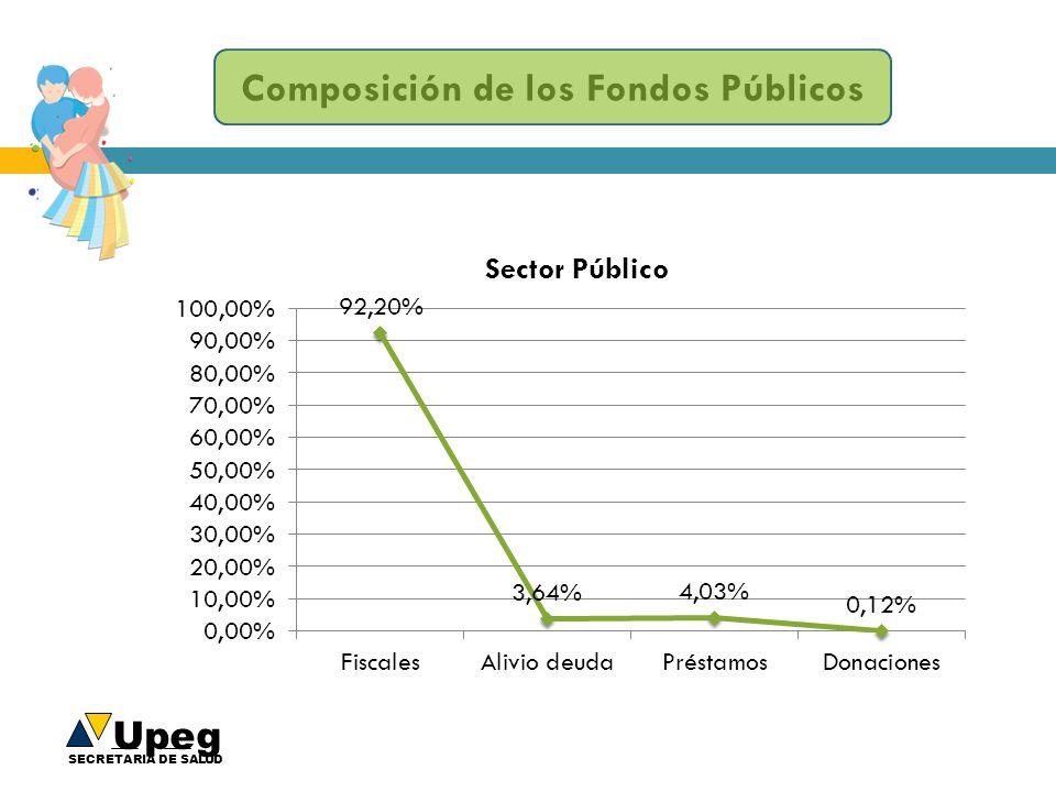 Upeg SECRETARIA DE SALUD Composición de los Fondos Públicos