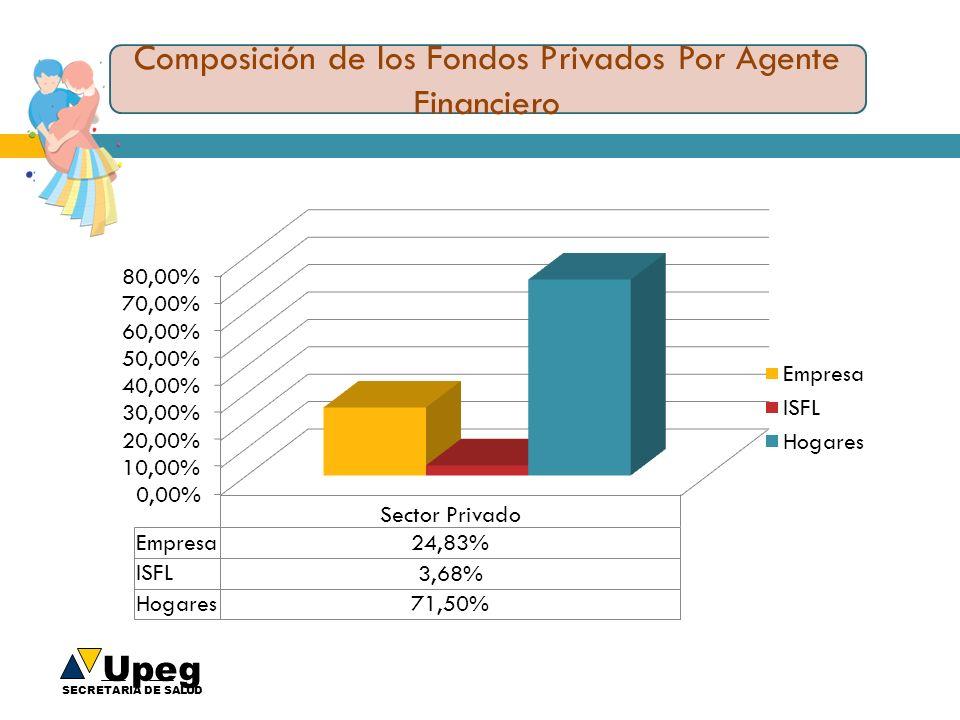Upeg SECRETARIA DE SALUD Composición de los Fondos Privados Por Agente Financiero