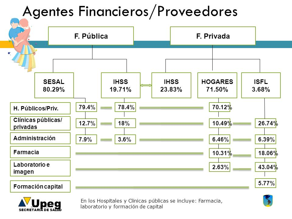 Upeg SECRETARIA DE SALUD Agentes Financieros/Proveedores F. PúblicaF. Privada SESAL80.29% IHSS 19.71% IHSS 23.83% HOGARES 71.50% ISFL 3.68% H. Público