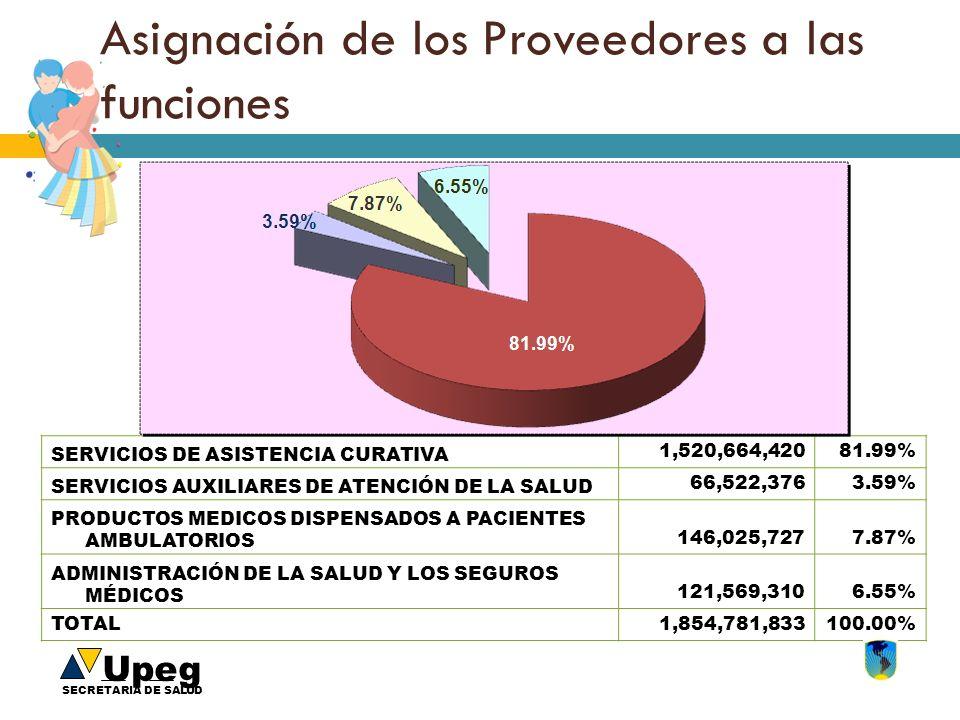 Upeg SECRETARIA DE SALUD Asignación de los Proveedores a las funciones SERVICIOS DE ASISTENCIA CURATIVA 1,520,664,42081.99% SERVICIOS AUXILIARES DE AT