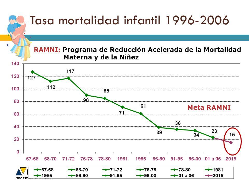 Upeg SECRETARIA DE SALUD Tasa mortalidad infantil 1996-2006 Meta RAMNI RAMNI: Programa de Reducción Acelerada de la Mortalidad Materna y de la Niñez