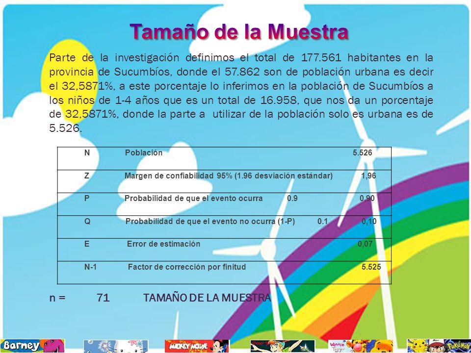 Parte de la investigación definimos el total de 177.561 habitantes en la provincia de Sucumbíos, donde el 57.862 son de población urbana es decir el 3