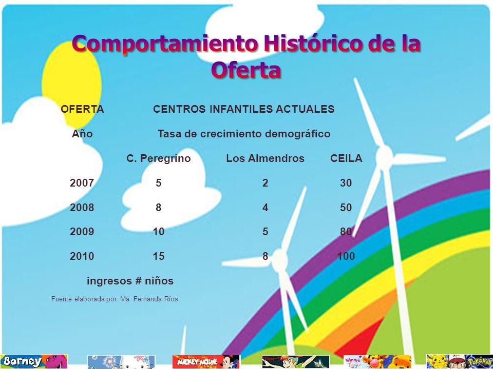 Fuente elaborada por: Ma. Fernanda Ríos OFERTACENTROS INFANTILES ACTUALES AñoTasa de crecimiento demográfico C. PeregrinoLos AlmendrosCEILA 20075230 2
