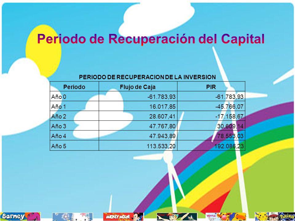 PERIODO DE RECUPERACION DE LA INVERSION PeriodoFlujo de CajaPIR Año 0-61.783,93 Año 116.017,85-45.766,07 Año 228.607,41-17.158,67 Año 347.767,8030.609