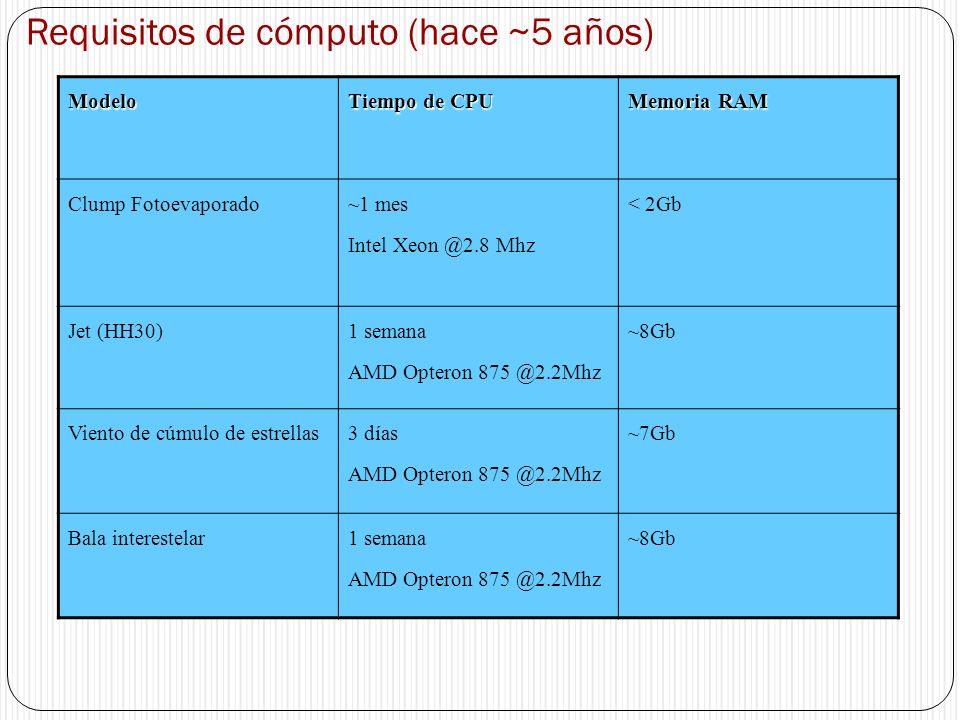 Requisitos de cómputo (hace ~5 años)Modelo Tiempo de CPU Memoria RAM Clump Fotoevaporado ~1 mes Intel Xeon @2.8 Mhz < 2Gb Jet (HH30) 1 semana AMD Opte