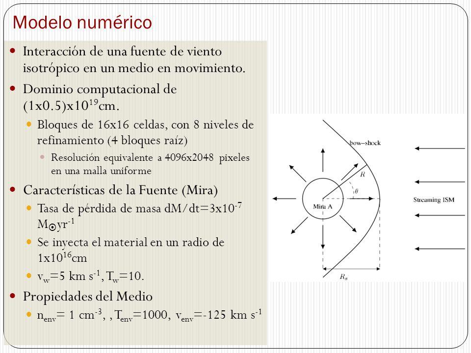Modelo numérico Interacción de una fuente de viento isotrópico en un medio en movimiento. Dominio computacional de (1x0.5)x10 19 cm. Bloques de 16x16