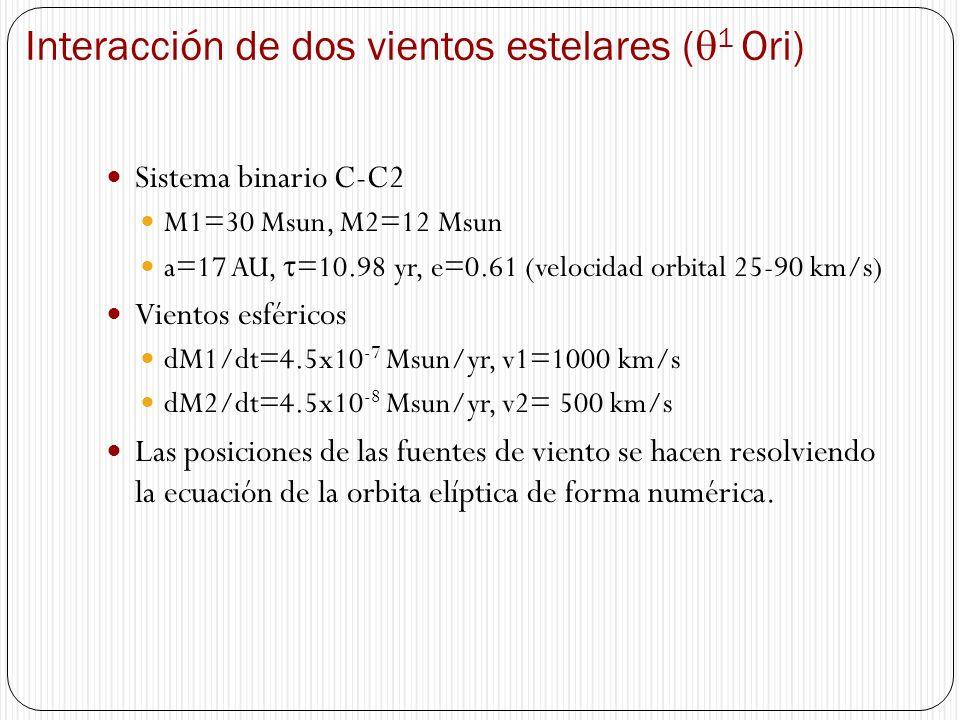 Interacción de dos vientos estelares ( 1 Ori) Sistema binario C-C2 M1=30 Msun, M2=12 Msun a=17 AU, =10.98 yr, e=0.61 (velocidad orbital 25-90 km/s) Vi