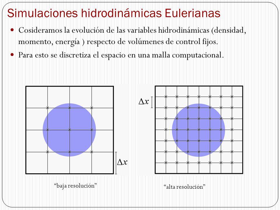 Simulaciones hidrodinámicas Eulerianas Cosideramos la evolución de las variables hidrodinámicas (densidad, momento, energía ) respecto de volúmenes de