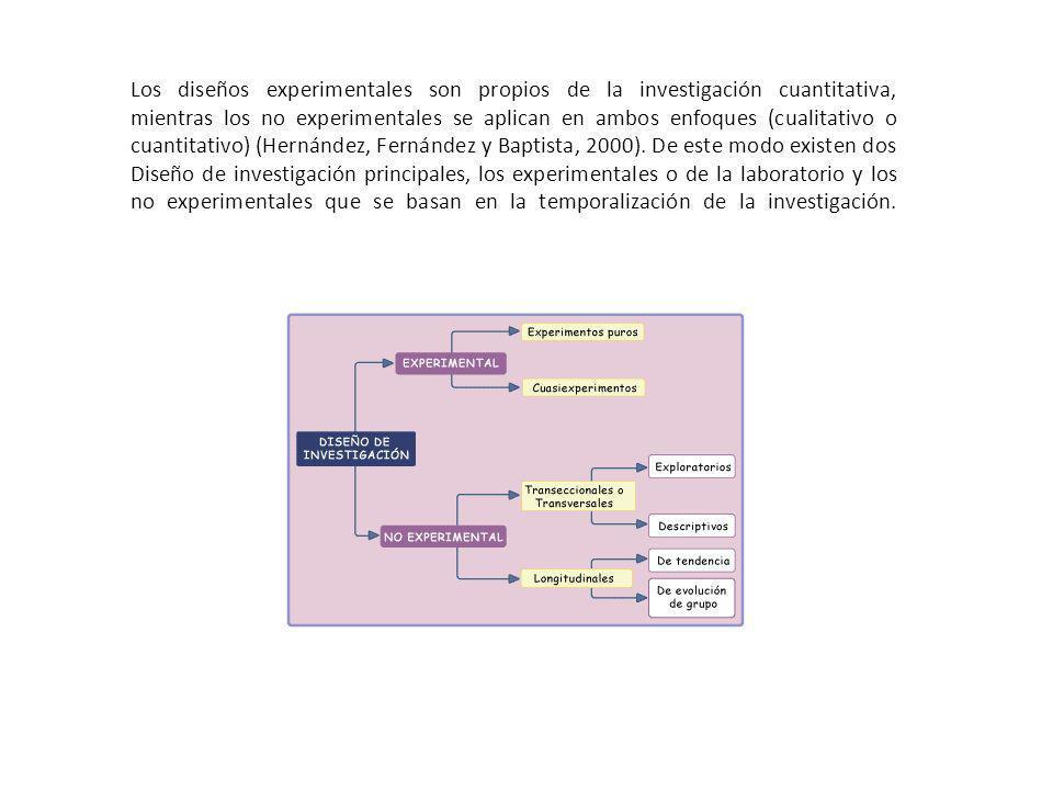 Los diseños experimentales son propios de la investigación cuantitativa, mientras los no experimentales se aplican en ambos enfoques (cualitativo o cu