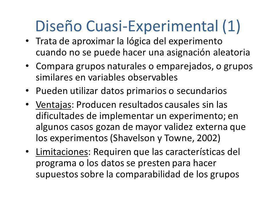 Diseño Cuasi-Experimental (1) Trata de aproximar la lógica del experimento cuando no se puede hacer una asignación aleatoria Compara grupos naturales